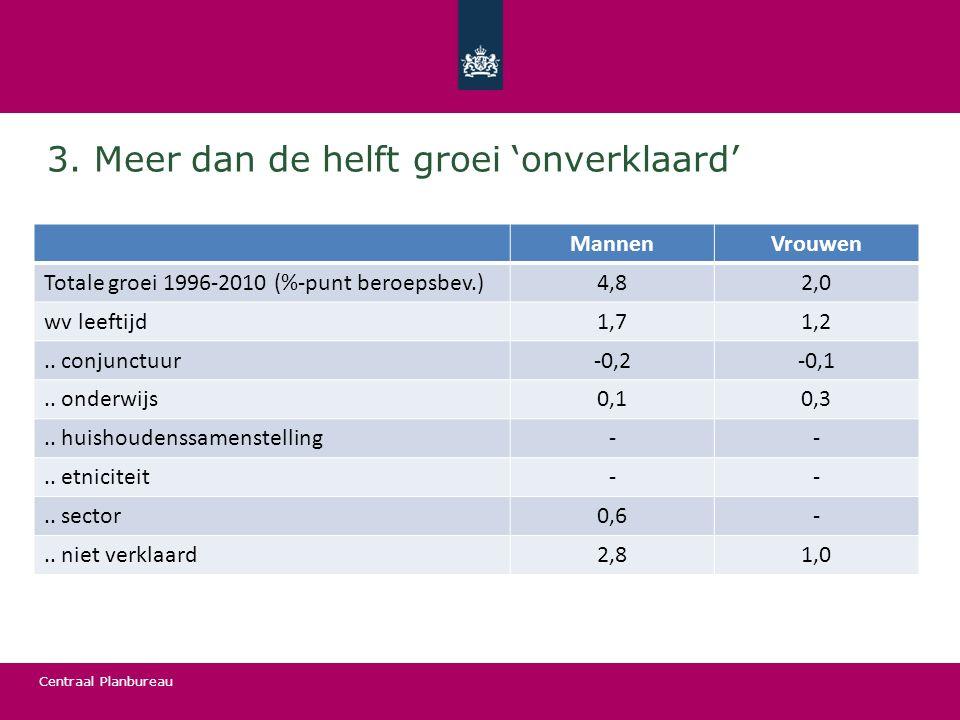 Centraal Planbureau 3. Meer dan de helft groei 'onverklaard' MannenVrouwen Totale groei 1996-2010 (%-punt beroepsbev.)4,82,0 wv leeftijd1,71,2.. conju