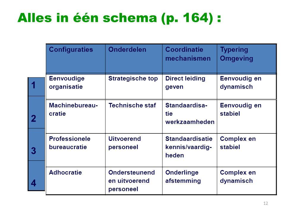 Alles in één schema (p. 164) : 12 ConfiguratiesOnderdelenCoordinatie mechanismen Typering Omgeving Eenvoudige organisatie Strategische topDirect leidi