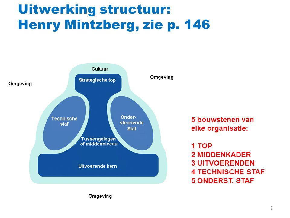 2 Uitwerking structuur: Henry Mintzberg, zie p. 146 Omgeving 5 bouwstenen van elke organisatie: 1 TOP 2 MIDDENKADER 3 UITVOERENDEN 4 TECHNISCHE STAF 5