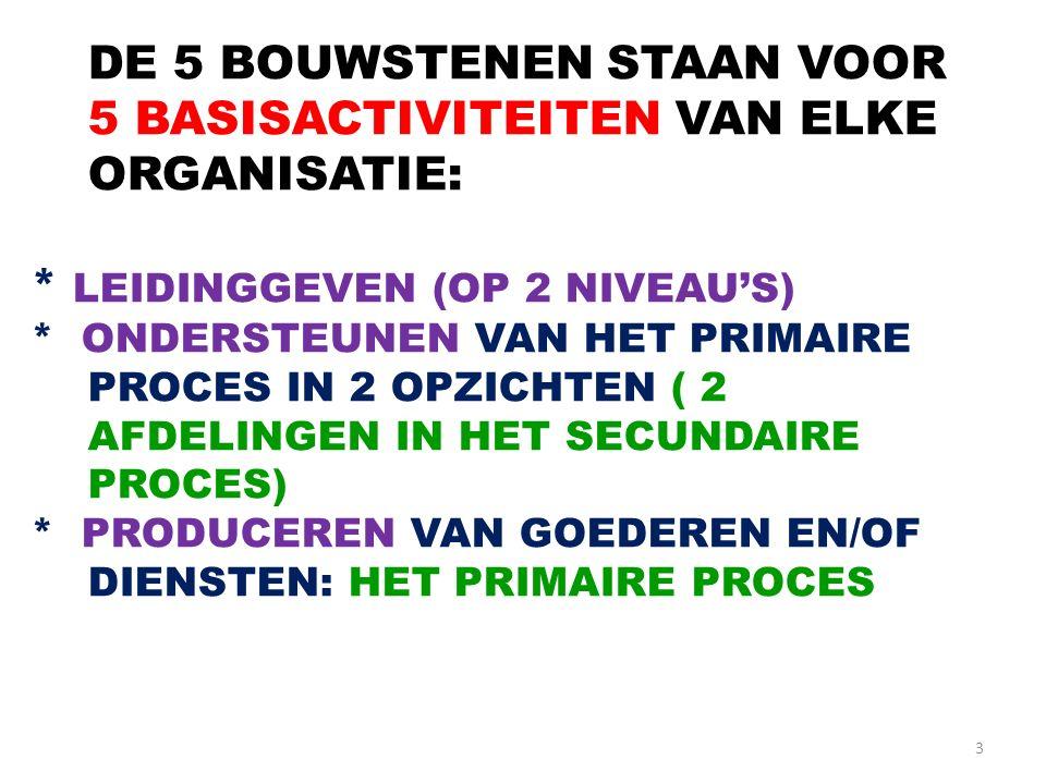 3 DE 5 BOUWSTENEN STAAN VOOR 5 BASISACTIVITEITEN VAN ELKE ORGANISATIE: * LEIDINGGEVEN (OP 2 NIVEAU'S) * ONDERSTEUNEN VAN HET PRIMAIRE PROCES IN 2 OPZI