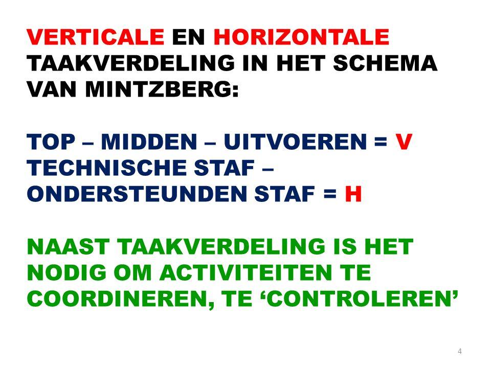 4 VERTICALE EN HORIZONTALE TAAKVERDELING IN HET SCHEMA VAN MINTZBERG: TOP – MIDDEN – UITVOEREN = V TECHNISCHE STAF – ONDERSTEUNDEN STAF = H NAAST TAAK