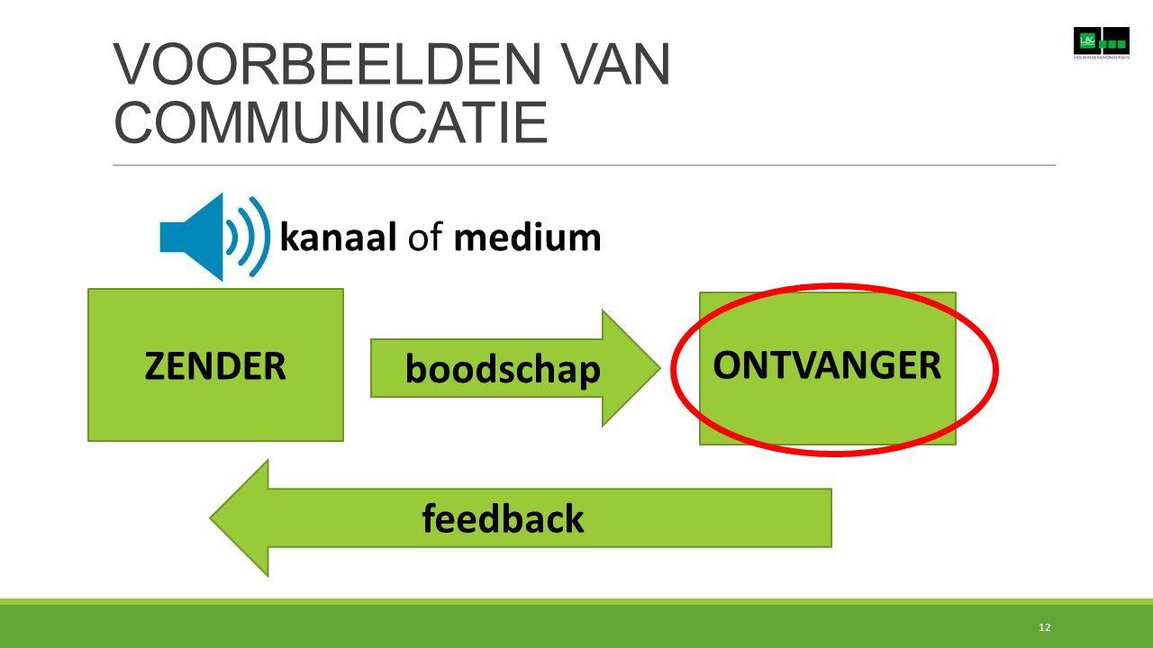VOORBEELDEN VAN COMMUNICATIE ZENDER boodschap ONTVANGER kanaal of medium feedback 12