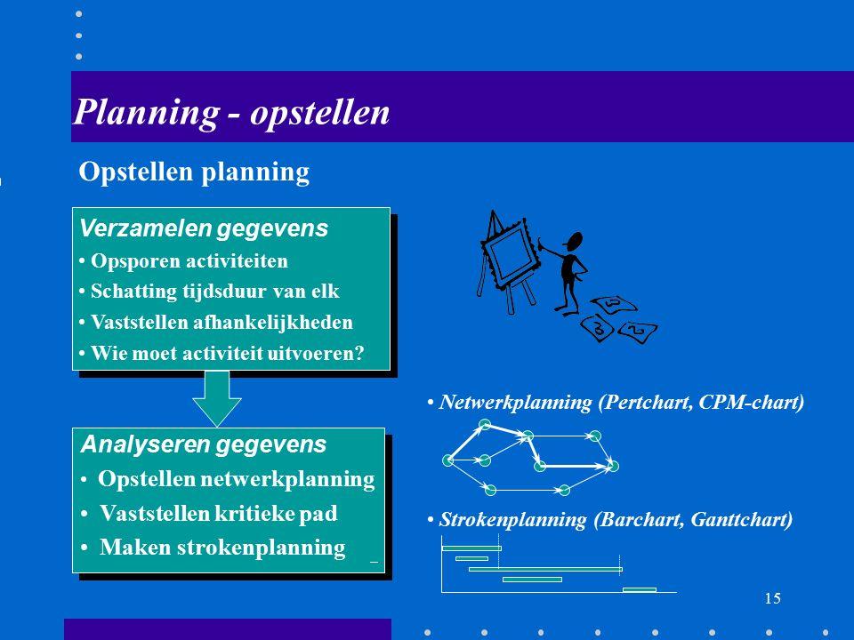 14 Doel planning Organiseren van het werk van de projectmedewerkers Vaststellen totale projecttijd Vaststellen van de gevolgen van een vertraging Vast