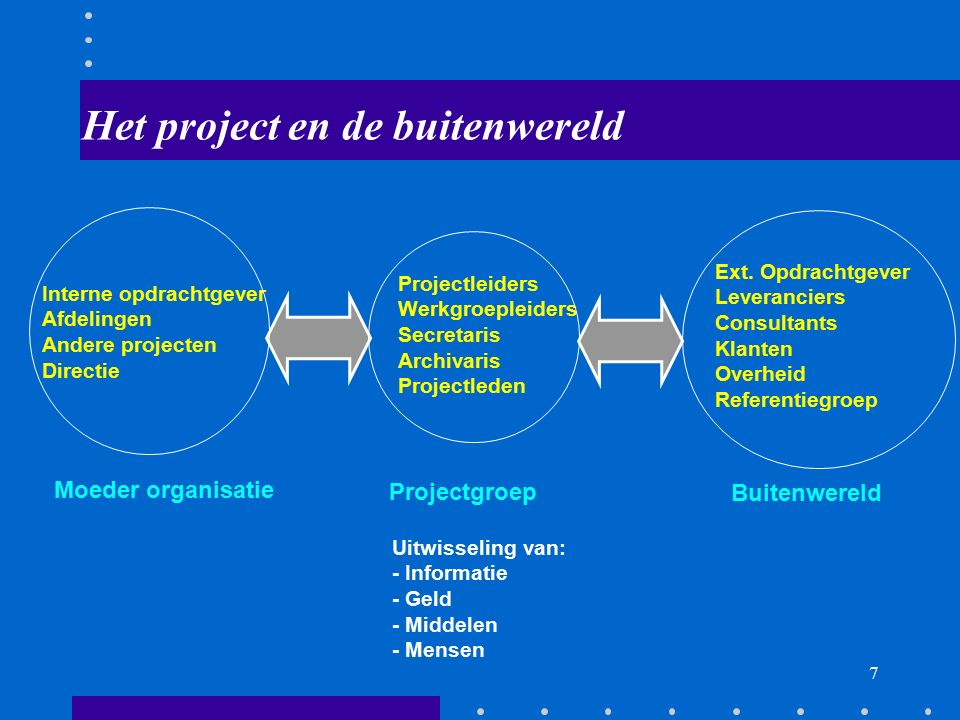 6 De 6 alternatieve fasen van een project Enthousiast begin Diepe teleurstelling Ongebreidelde paniek Zoektocht naar de schuldige Straffen van de onsc