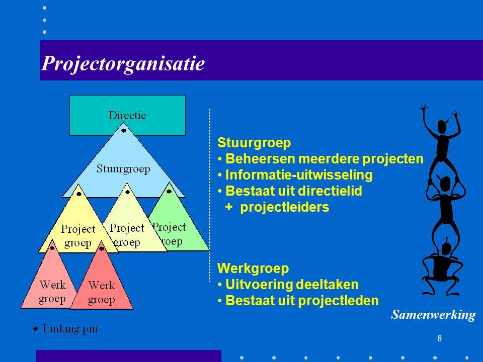 7 Het project en de buitenwereld Projectleiders Werkgroepleiders Secretaris Archivaris Projectleden Ext. Opdrachtgever Leveranciers Consultants Klante