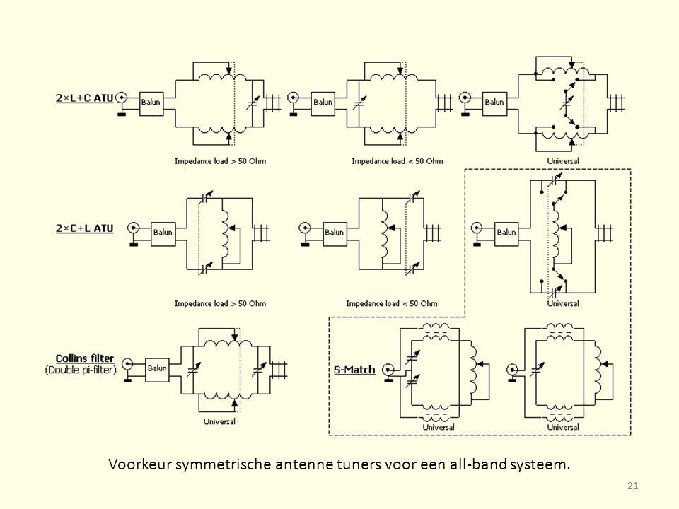 Voorkeur symmetrische antenne tuners voor een all-band systeem. 21