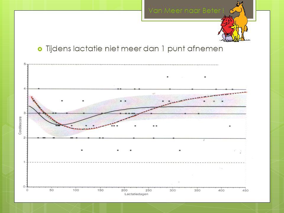  Tijdens lactatie niet meer dan 1 punt afnemen Van Meer naar Beter !