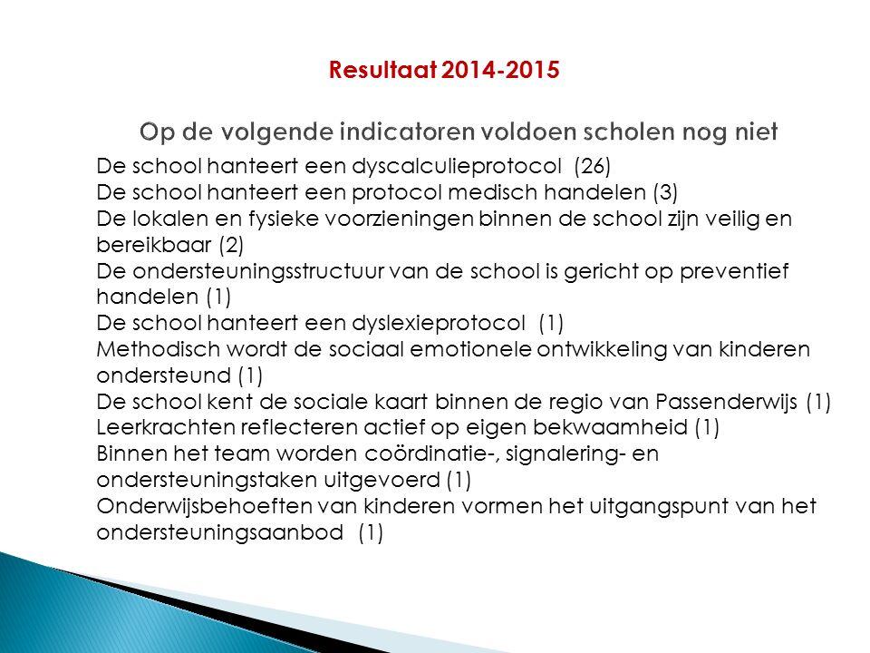 Resultaat 2014-2015 De school hanteert een dyscalculieprotocol (26) De school hanteert een protocol medisch handelen (3) De lokalen en fysieke voorzieningen binnen de school zijn veilig en bereikbaar (2) De ondersteuningsstructuur van de school is gericht op preventief handelen (1) De school hanteert een dyslexieprotocol (1) Methodisch wordt de sociaal emotionele ontwikkeling van kinderen ondersteund (1) De school kent de sociale kaart binnen de regio van Passenderwijs (1) Leerkrachten reflecteren actief op eigen bekwaamheid (1) Binnen het team worden coördinatie-, signalering- en ondersteuningstaken uitgevoerd (1) Onderwijsbehoeften van kinderen vormen het uitgangspunt van het ondersteuningsaanbod(1)
