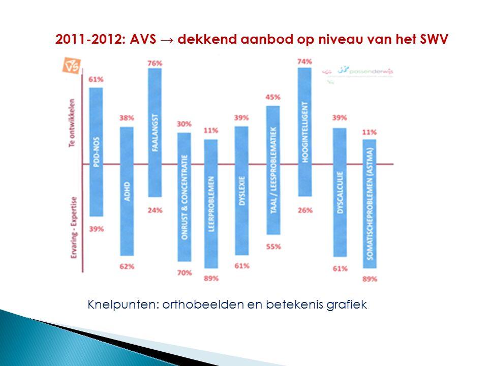 2011-2012: AVS → dekkend aanbod op niveau van het SWV Knelpunten: orthobeelden en betekenis grafiek
