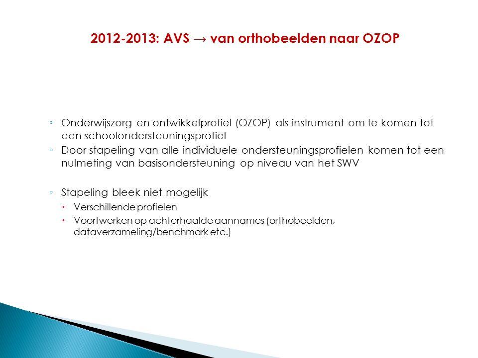 ◦ Onderwijszorg en ontwikkelprofiel (OZOP) als instrument om te komen tot een schoolondersteuningsprofiel ◦ Door stapeling van alle individuele ondersteuningsprofielen komen tot een nulmeting van basisondersteuning op niveau van het SWV ◦ Stapeling bleek niet mogelijk  Verschillende profielen  Voortwerken op achterhaalde aannames (orthobeelden, dataverzameling/benchmark etc.) 2012-2013: AVS → van orthobeelden naar OZOP