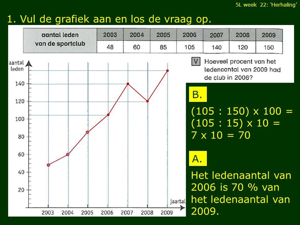 1. Vul de grafiek aan en los de vraag op. B.