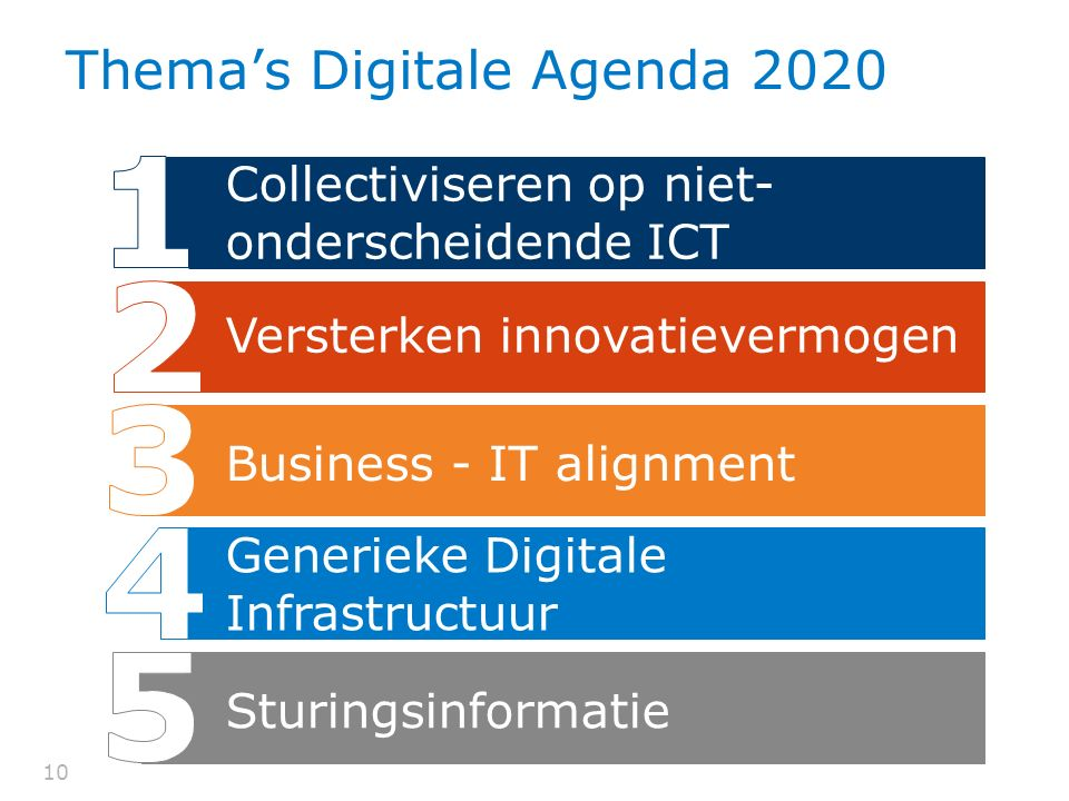 10 Thema's Digitale Agenda 2020 Sturingsinformatie Generieke Digitale Infrastructuur Business - IT alignment Versterken innovatievermogen Collectivise