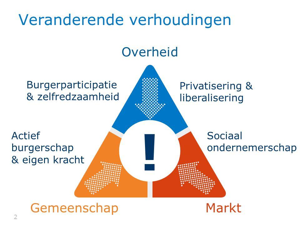 22 Veranderende verhoudingen Overheid MarktGemeenschap Burgerparticipatie & zelfredzaamheid Privatisering & liberalisering Actief burgerschap & eigen
