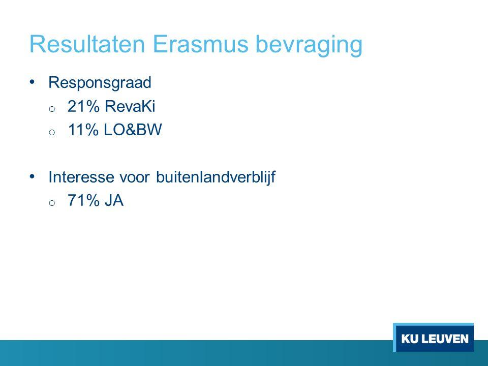 Resultaten Erasmus bevraging Responsgraad o 21% RevaKi o 11% LO&BW Interesse voor buitenlandverblijf o 71% JA