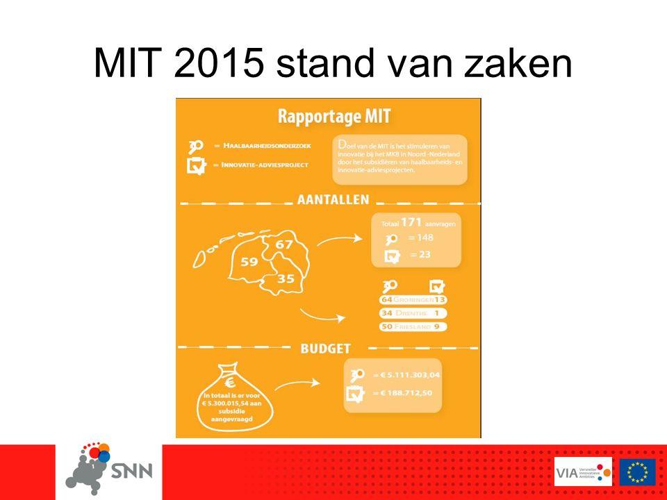 MIT 2015 stand van zaken