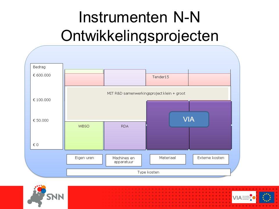 Instrumenten N-N Ontwikkelingsprojecten VIA
