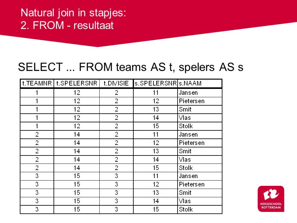 Natural join in stapjes: 2. FROM - resultaat SELECT... FROM teams AS t, spelers AS s