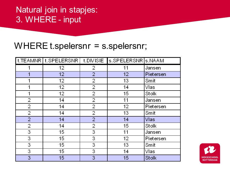 Natural join in stapjes: 3. WHERE - input WHERE t.spelersnr = s.spelersnr;