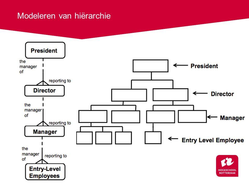 Modeleren van hiërarchie