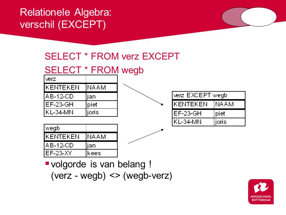Relationele Algebra: verschil (EXCEPT) SELECT * FROM verz EXCEPT SELECT * FROM wegb  volgorde is van belang ! (verz - wegb) <> (wegb-verz)