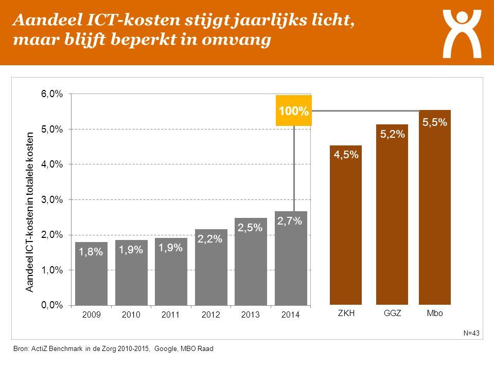 Aandeel ICT-kosten stijgt jaarlijks licht, maar blijft beperkt in omvang 100% Bron: ActiZ Benchmark in de Zorg 2010-2015, Google, MBO Raad N=43