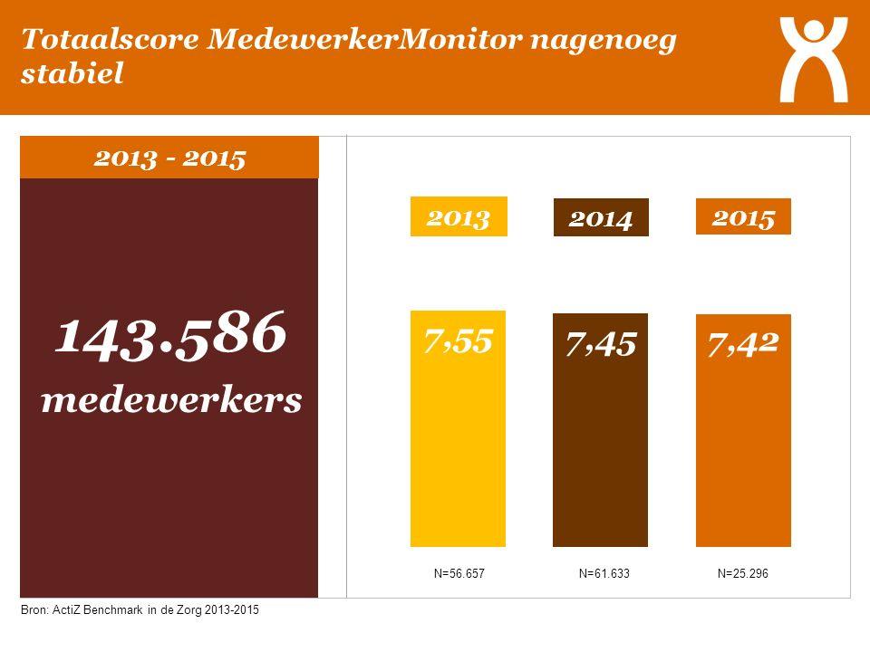 Totaalscore MedewerkerMonitor nagenoeg stabiel 2013 - 2015 143.586 medewerkers N=56.657 N=61.633 N=25.296 2013 2014 2015 Bron: ActiZ Benchmark in de Z