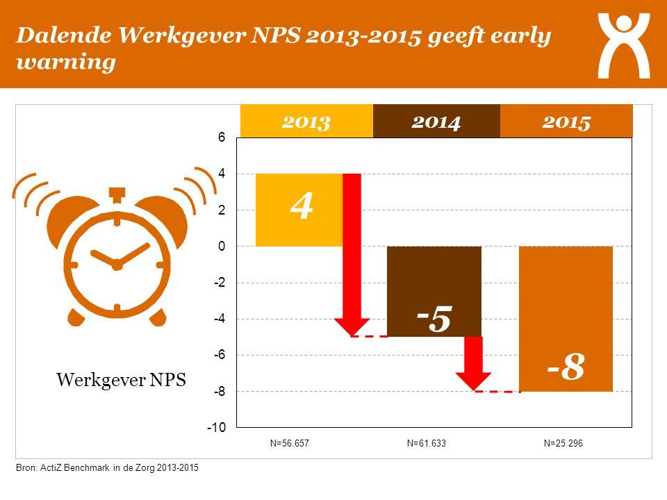 Dalende Werkgever NPS 2013-2015 geeft early warning N=56.657 N=61.633 N=25.296 2013 2014 2015 Werkgever NPS Bron: ActiZ Benchmark in de Zorg 2013-2015