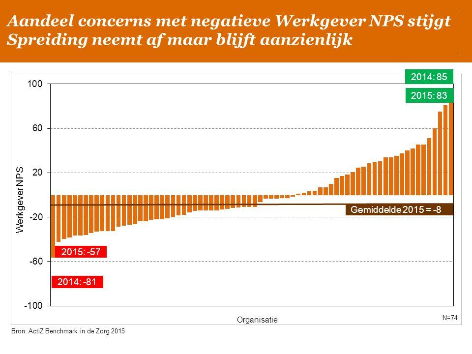 2015: 83 2014: 85 Gemiddelde 2015 = -8 Werkgever NPS Organisatie Bron: ActiZ Benchmark in de Zorg 2015 N=74 2015: -57 Aandeel concerns met negatieve W