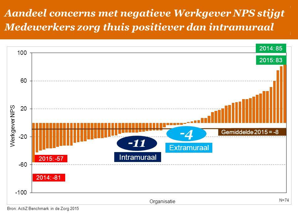 2015: 83 2014: 85 Gemiddelde 2015 = -8 Werkgever NPS Organisatie Bron: ActiZ Benchmark in de Zorg 2015 N=74 2015: -57 -11 Intramuraal Extramuraal -4 A