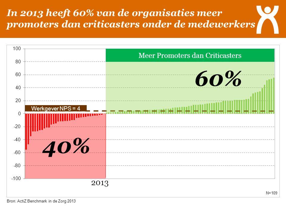 In 2013 heeft 60% van de organisaties meer promoters dan criticasters onder de medewerkers N=109 Bron: ActiZ Benchmark in de Zorg 2013 40% 60% 2013 We