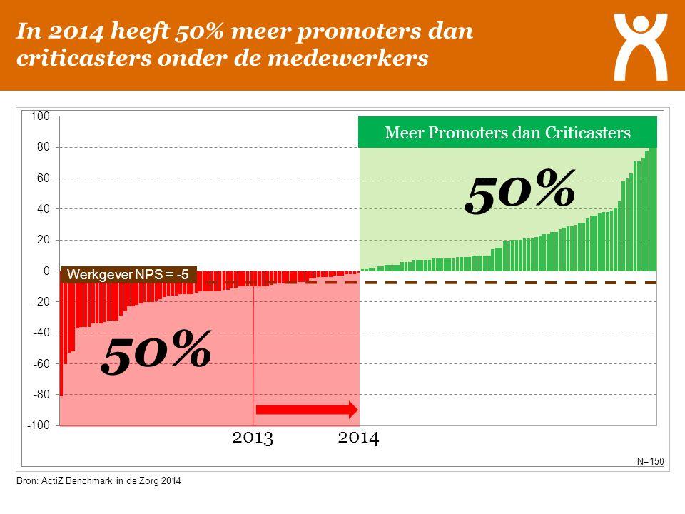 Bron: ActiZ Benchmark in de Zorg 2014 N=150 50% In 2014 heeft 50% meer promoters dan criticasters onder de medewerkers 20132014 Werkgever NPS = -5 Mee