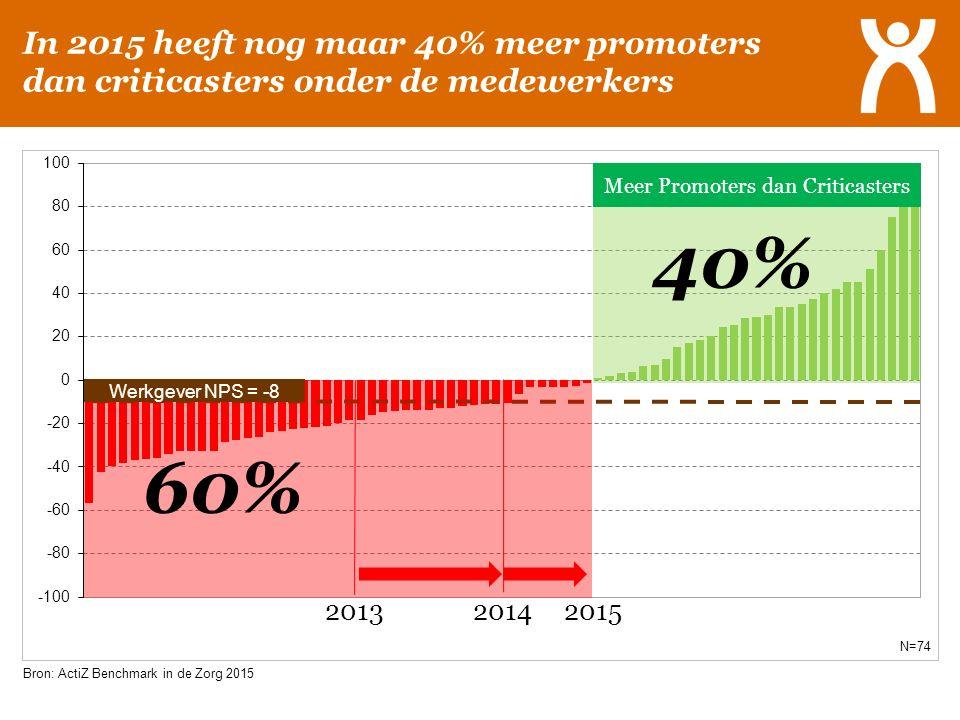 Bron: ActiZ Benchmark in de Zorg 2015 N=74 60% 40% In 2015 heeft nog maar 40% meer promoters dan criticasters onder de medewerkers 20132014 Werkgever