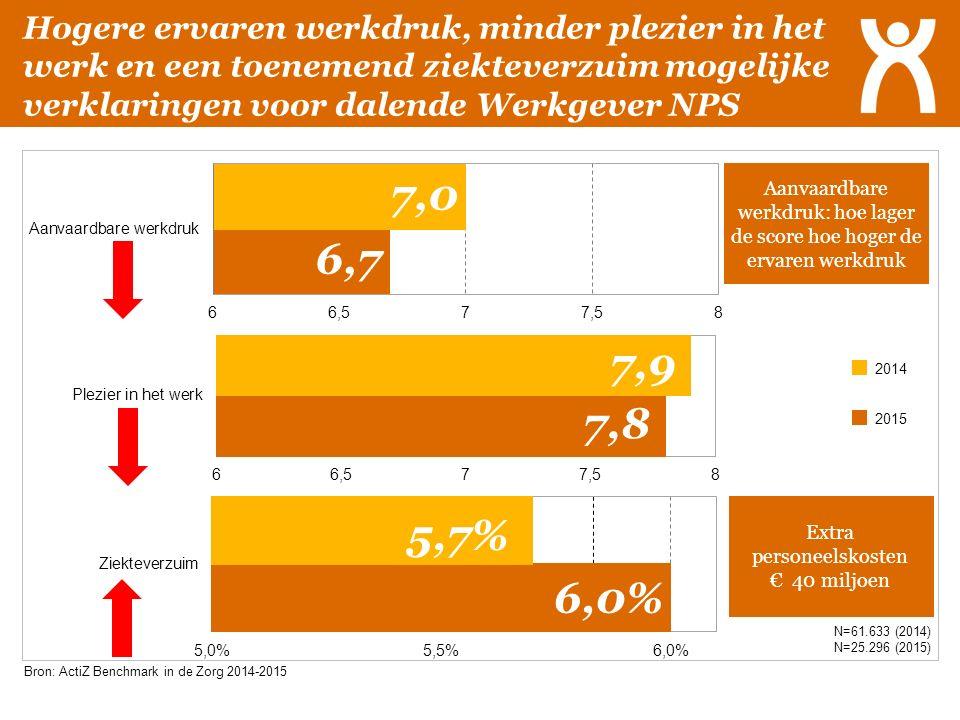 Hogere ervaren werkdruk, minder plezier in het werk en een toenemend ziekteverzuim mogelijke verklaringen voor dalende Werkgever NPS N=61.633 (2014) N