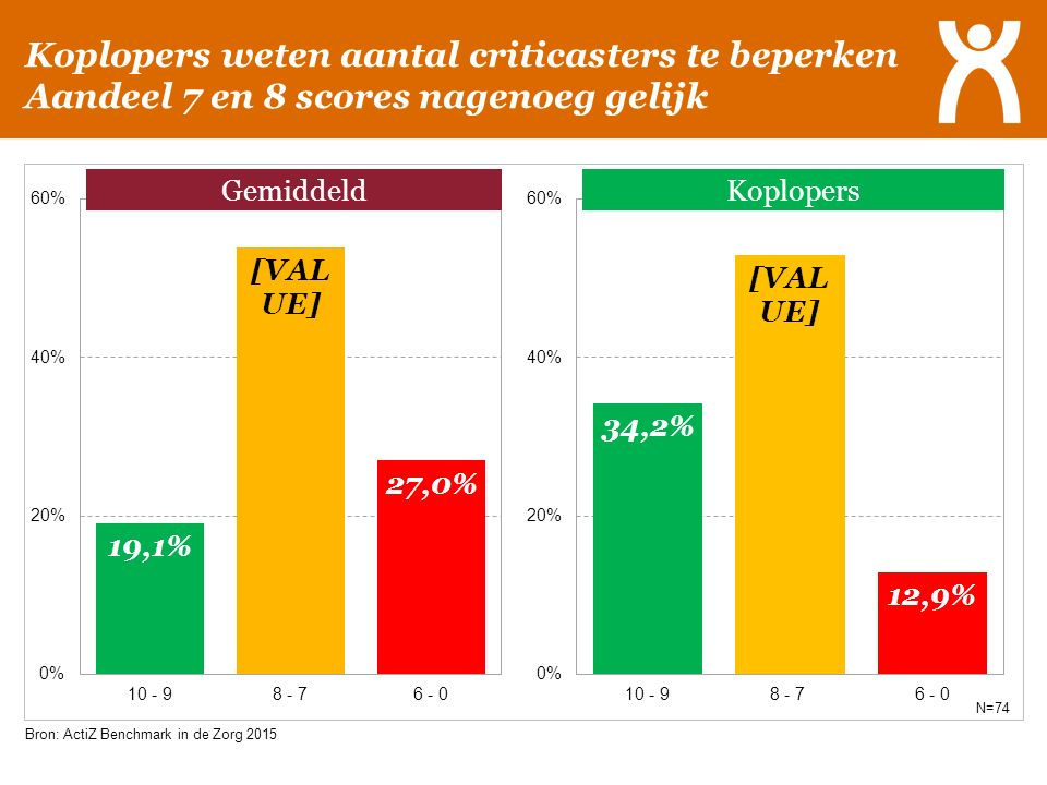 Koplopers weten aantal criticasters te beperken Aandeel 7 en 8 scores nagenoeg gelijk 2014: 6,4% Gemiddeld Bron: ActiZ Benchmark in de Zorg 2015 N=74