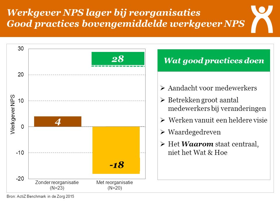 Werkgever NPS lager bij reorganisaties Good practices bovengemiddelde werkgever NPS Zonder reorganisatie (N=23) 28 Wat good practices doen  Aandacht