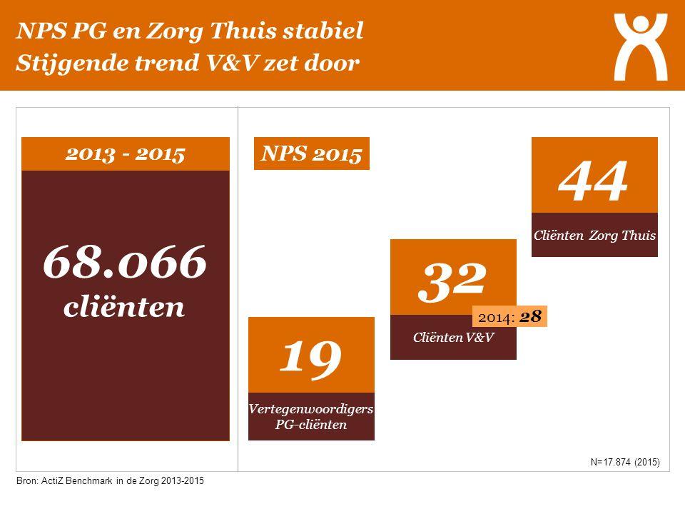 NPS PG en Zorg Thuis stabiel Stijgende trend V&V zet door 2013 - 2015 68.066 cliënten 19 44 Vertegenwoordigers PG-cliënten Cliënten V&V Cliënten Zorg