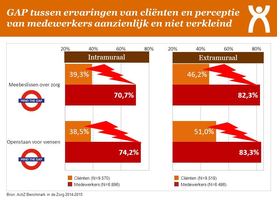GAP tussen ervaringen van cliënten en perceptie van medewerkers aanzienlijk en niet verkleind. Bron: ActiZ Benchmark in de Zorg 2014-2015 Cliënten (N=