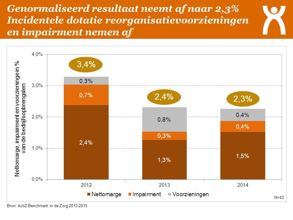 Genormaliseerd resultaat neemt af naar 2,3% Incidentele dotatie reorganisatievoorzieningen en impairment nemen af 2,3% Bron: ActiZ Benchmark in de Zor