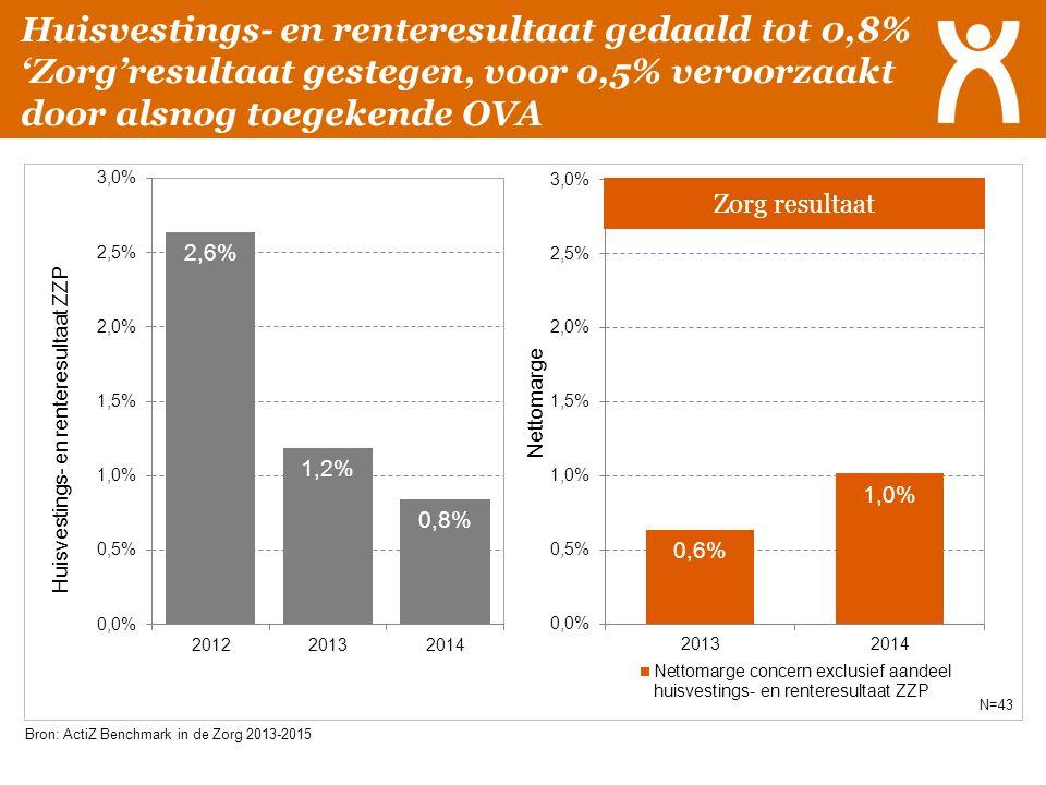 Huisvestings- en renteresultaat gedaald tot 0,8% 'Zorg'resultaat gestegen, voor o,5% veroorzaakt door alsnog toegekende OVA Bron: ActiZ Benchmark in d