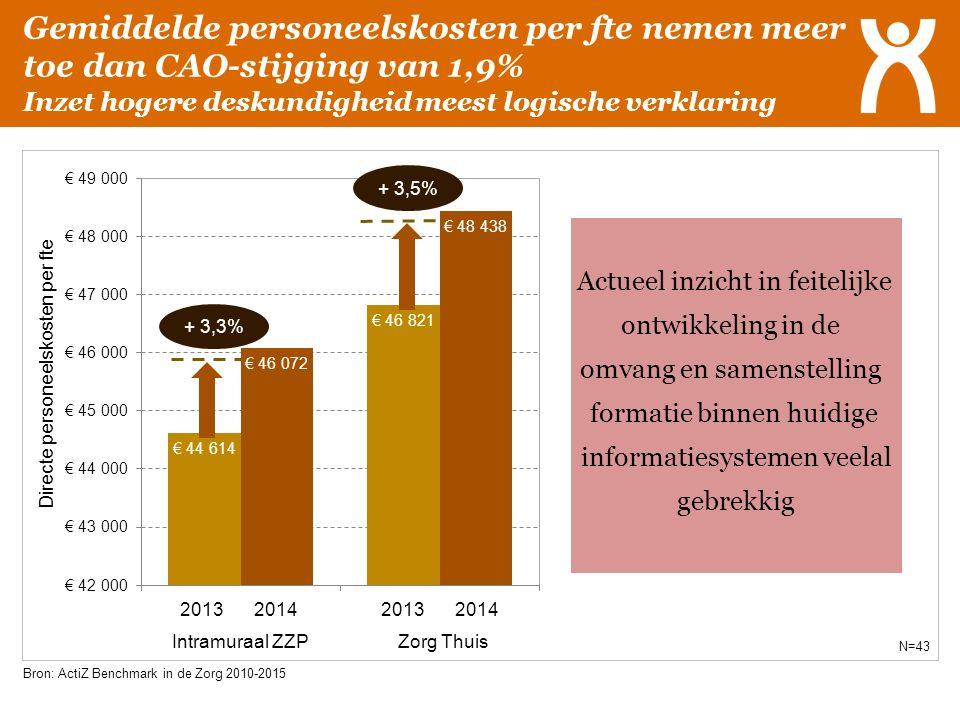 Gemiddelde personeelskosten per fte nemen meer toe dan CAO-stijging van 1,9% Inzet hogere deskundigheid meest logische verklaring Bron: ActiZ Benchmar