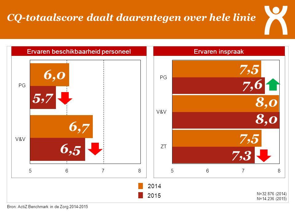 Hogere ervaren werkdruk, minder plezier in het werk en een toenemend ziekteverzuim mogelijke verklaringen voor dalende Werkgever NPS N=61.633 (2014) N=25.296 (2015) Aanvaardbare werkdruk: hoe lager de score hoe hoger de ervaren werkdruk Bron: ActiZ Benchmark in de Zorg 2014-2015 2014 2015 Extra personeelskosten € 40 miljoen
