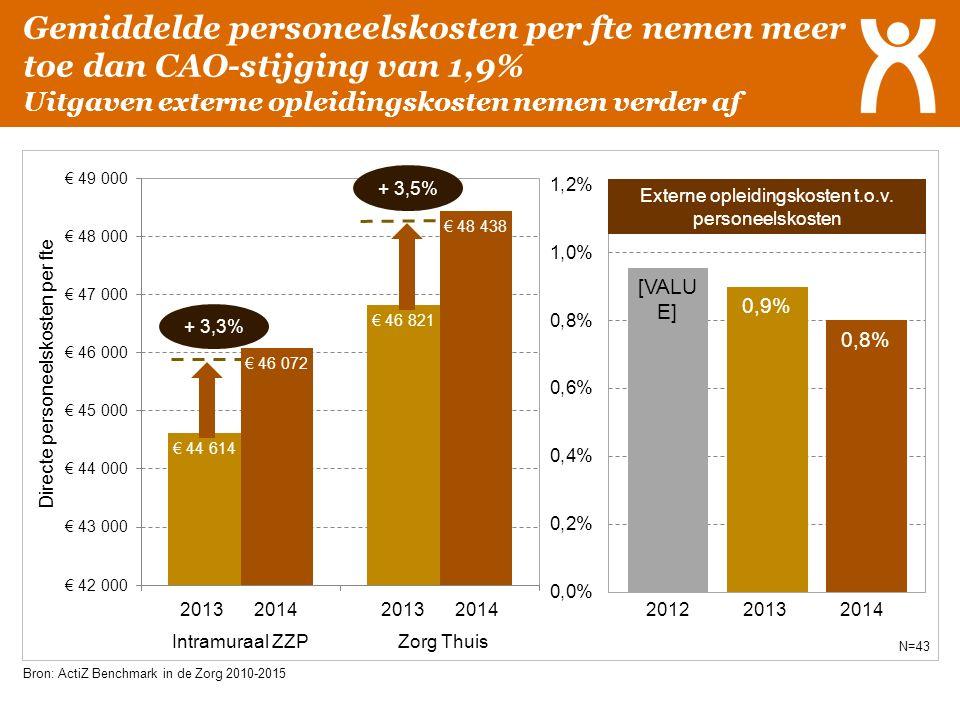 Gemiddelde personeelskosten per fte nemen meer toe dan CAO-stijging van 1,9% Uitgaven externe opleidingskosten nemen verder af Bron: ActiZ Benchmark i