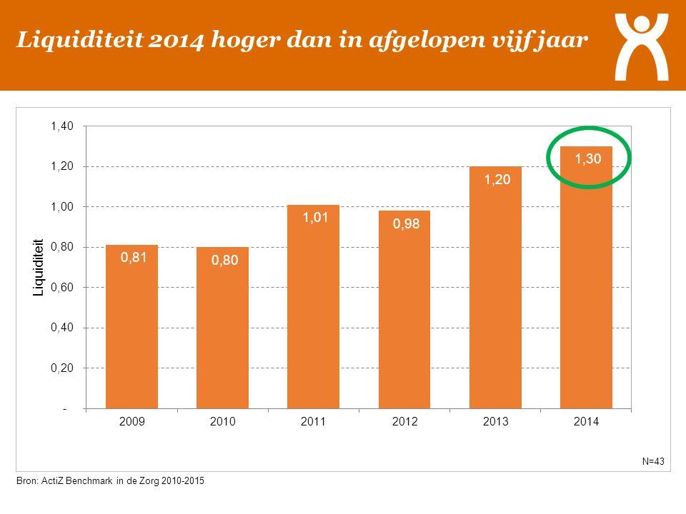 Liquiditeit 2014 hoger dan in afgelopen vijf jaar Bron: ActiZ Benchmark in de Zorg 2010-2015 N=43