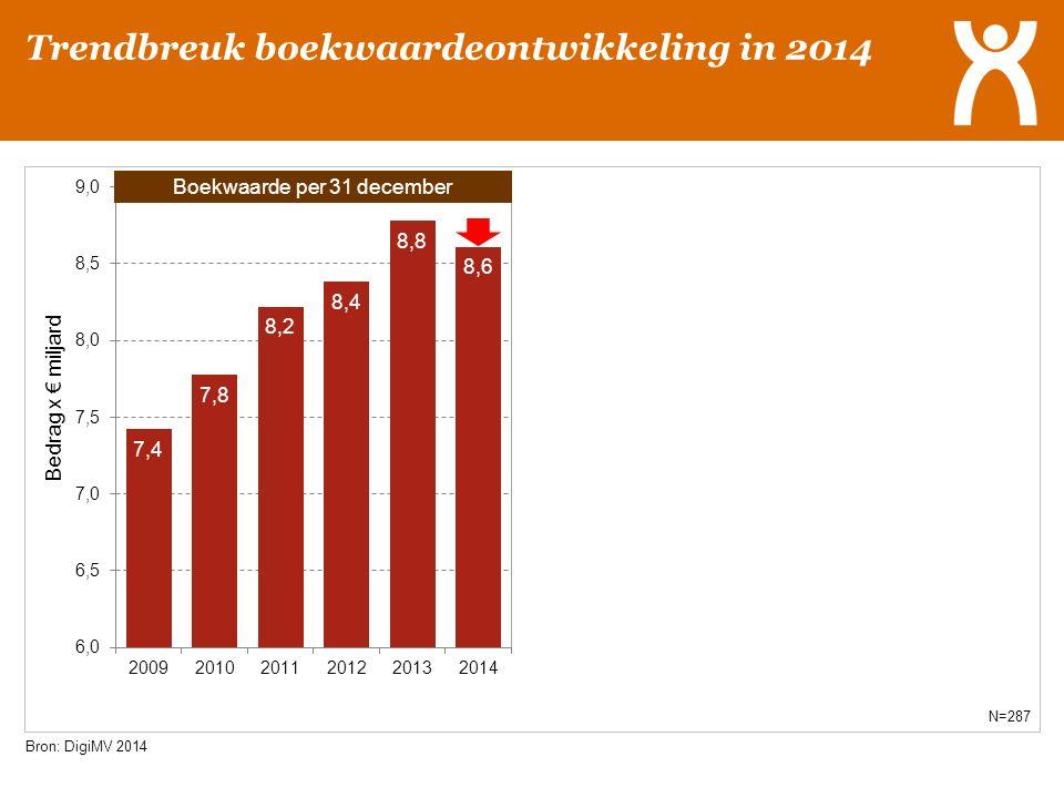 Bron: DigiMV 2014 N=287 Boekwaarde per 31 december Trendbreuk boekwaardeontwikkeling in 2014