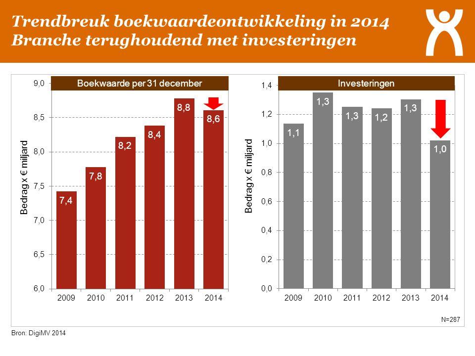 Trendbreuk boekwaardeontwikkeling in 2014 Branche terughoudend met investeringen Bron: DigiMV 2014 N=287 Boekwaarde per 31 decemberInvesteringen