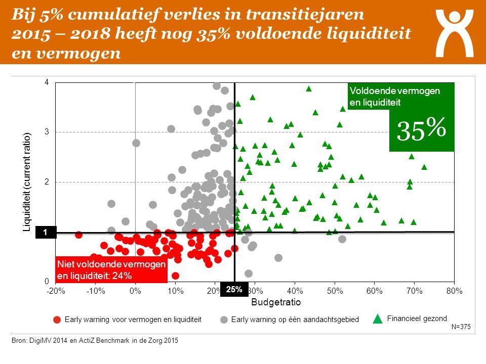 Bij 5% cumulatief verlies in transitiejaren 2015 – 2018 heeft nog 35% voldoende liquiditeit en vermogen Bron: DigiMV 2014 en ActiZ Benchmark in de Zor
