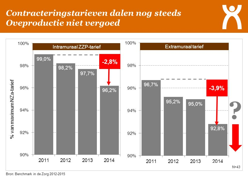 Contracteringstarieven dalen nog steeds Oveproductie niet vergoed Bron: Benchmark in de Zorg 2012-2015 N=43 Intramuraal ZZP-tarief Extramuraal tarief