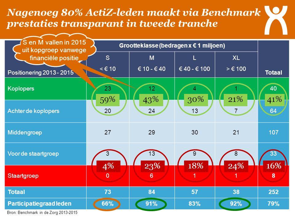 Positionering 2013 - 2015 Grootteklasse (bedragen x € 1 miljoen) Totaal SMLXL < € 10€ 10 - € 40€ 40 - € 100> € 100 Koplopers23124140 Achter de koplope