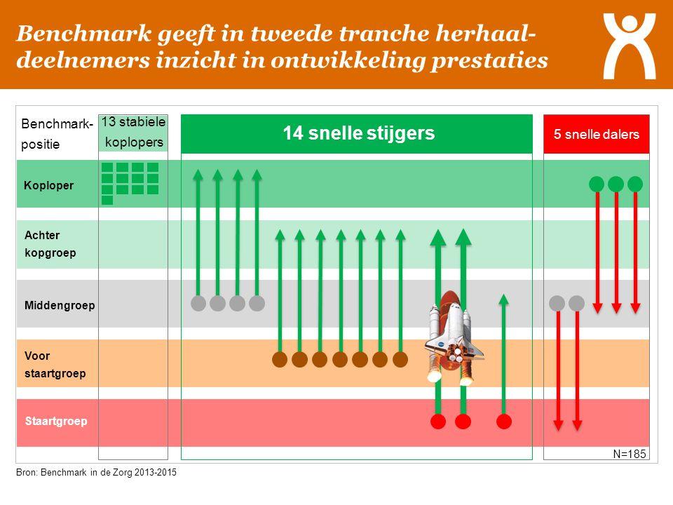 Benchmark geeft in tweede tranche herhaal- deelnemers inzicht in ontwikkeling prestaties Voor staartgroep Middengroep Staartgroep Achter kopgroep Kopl