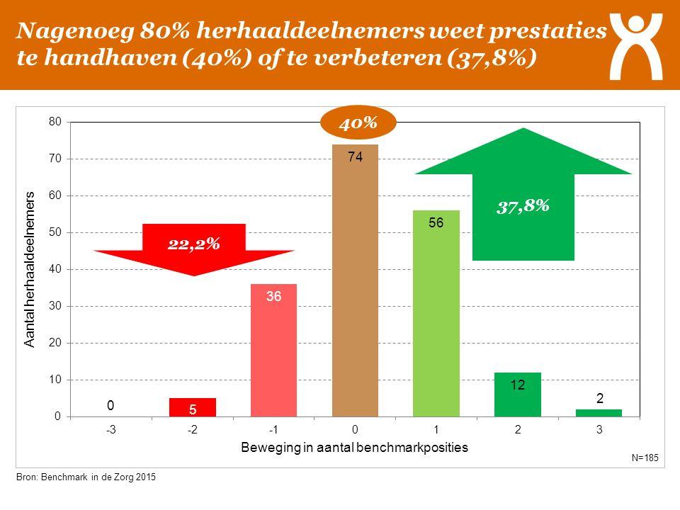 Nagenoeg 80% herhaaldeelnemers weet prestaties te handhaven (40%) of te verbeteren (37,8%) 37,8% 22,2% Bron: Benchmark in de Zorg 2015 N=185 40%